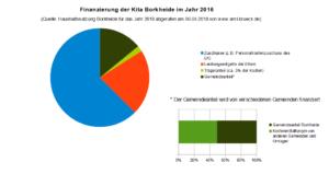 finanzierung_borkheide_2016